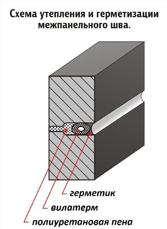 схема утепления межпанельных швов