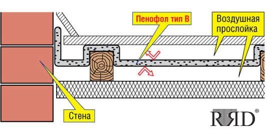 Утепление пола в частном доме по бетонному основанию